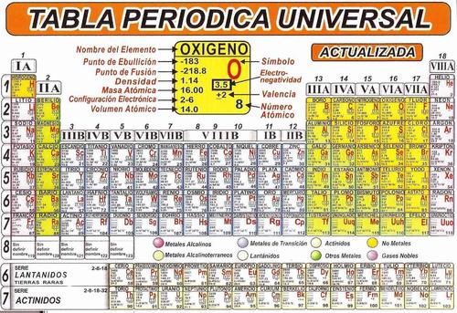 Domino1982 melinterest venezuela tabla periodica actualizada x unidad y al mayor urtaz Image collections