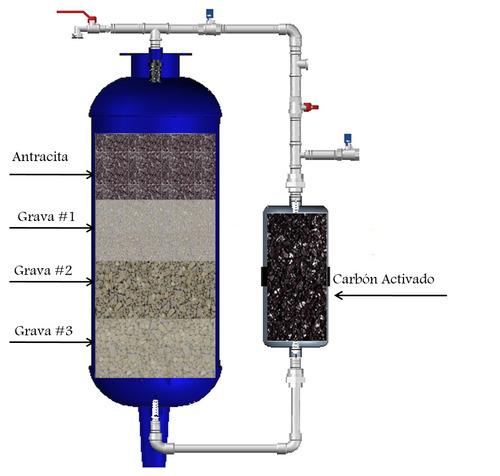 Filtros de agua carb n activado para casas fabricantes for Filtro agua casa