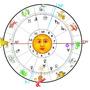 2 X 1 Informe Astrologico Y De Regalo Tirada De Tarot