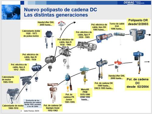 Repuestos Y Servicios Para Puentes Grúas Y Polipastos.